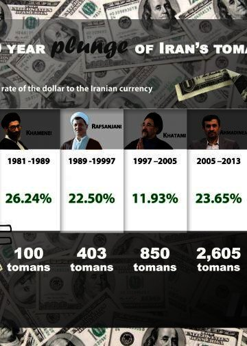 40 year plunge of Iran's toman