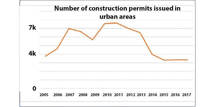 Iran's construction recession